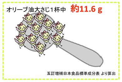 オレイン酸2